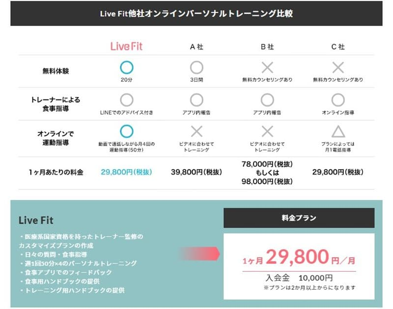 Live Fit(ライブフィット)の料金プラン